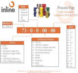 Process Pig Naming Convention Chart